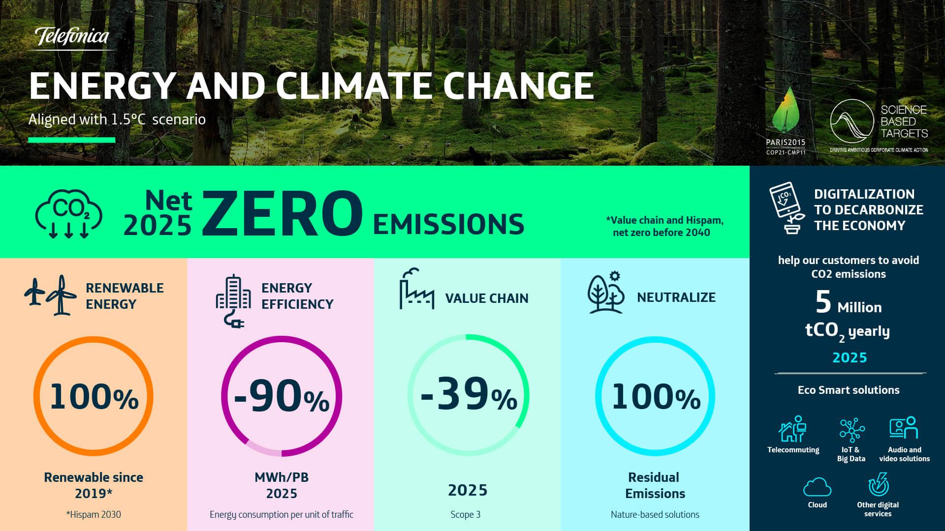 Infographic Cliimate Change